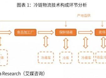 程力报告|2019-2022年中国冷链物流行业剖析及发展